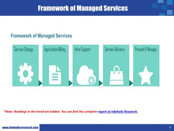 Framework of Managed Services