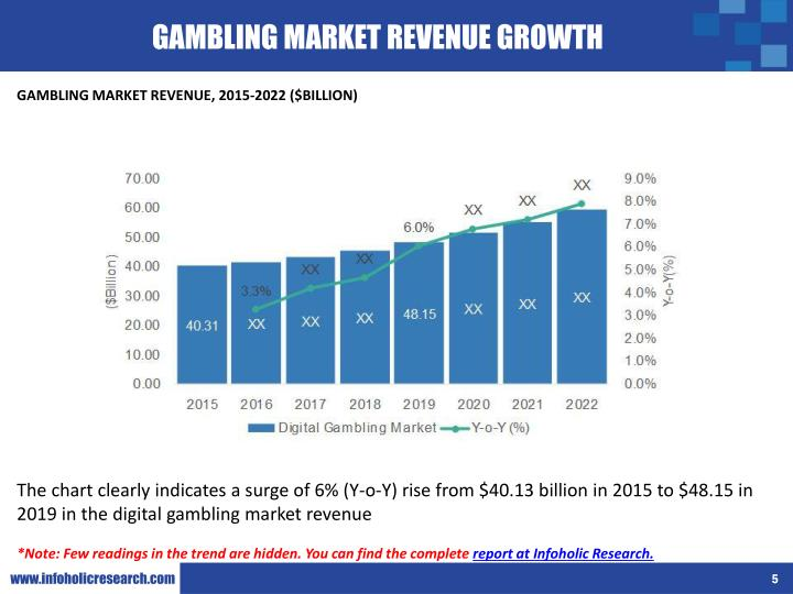 GAMBLING MARKET REVENUE GROWTH