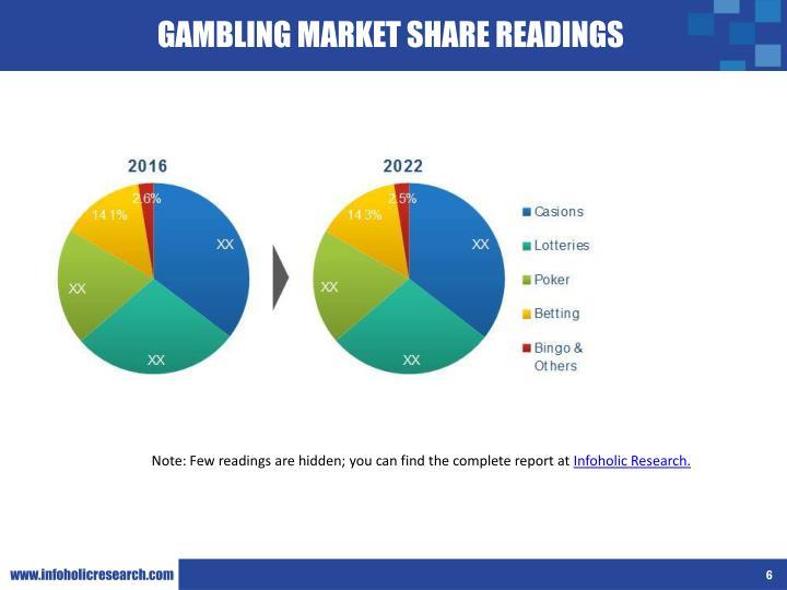 GAMBLING MARKET SHARE READINGS