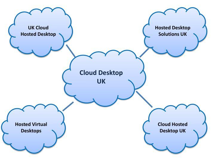 Hosted Desktop Solutions UK