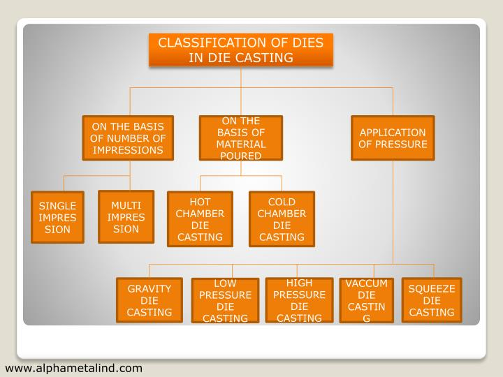 CLASSIFICATION OF DIES IN DIE CASTING