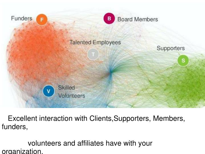 Excellent interaction with Clients,Supporters, Members, funders,