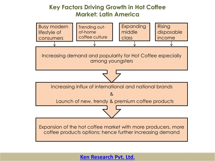 Key Factors Driving Growth in Hot Coffee Market: Latin America