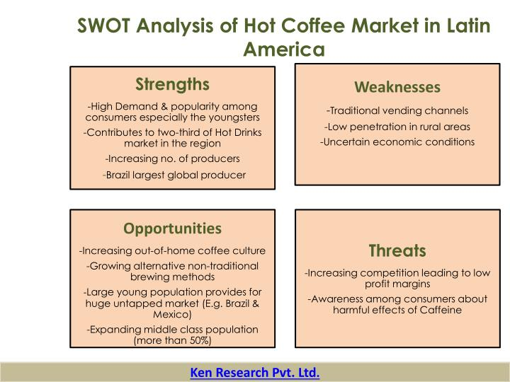 SWOT Analysis of Hot Coffee Market in Latin America