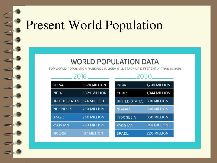 Present World Population
