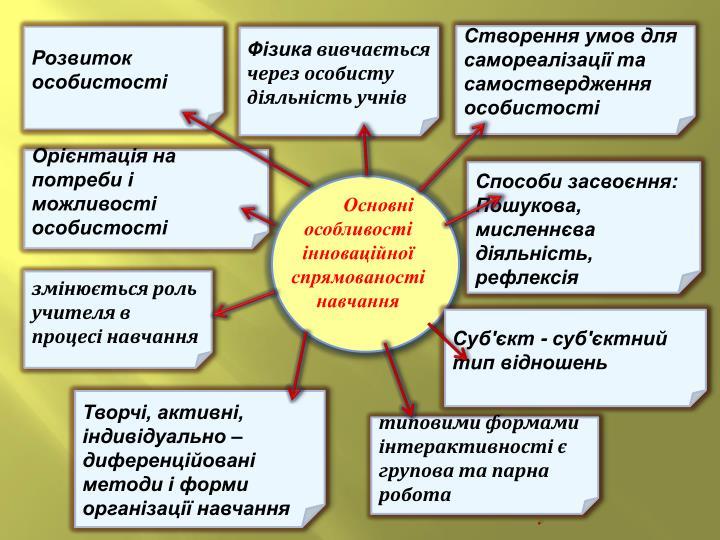 Створення умов для самореалізації та самоствердження особистості