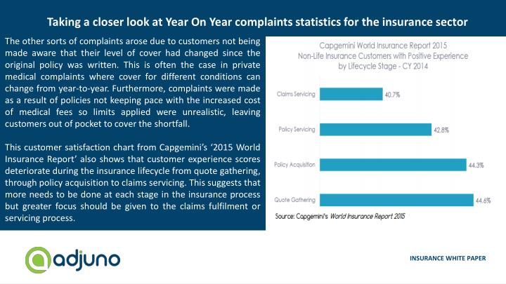 Taking a closer look at Year On Year complaints statistics for the insurance sector