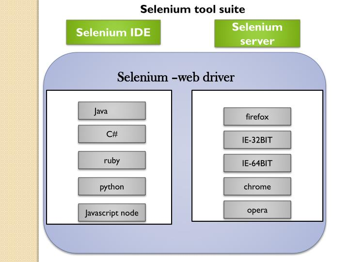 Selenium tool suite