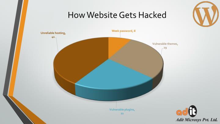 How Website Gets Hacked
