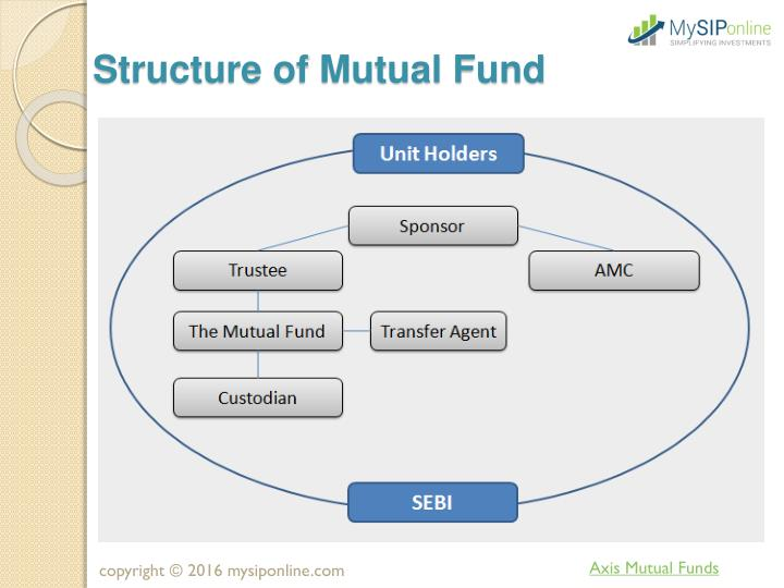 Structure of Mutual Fund