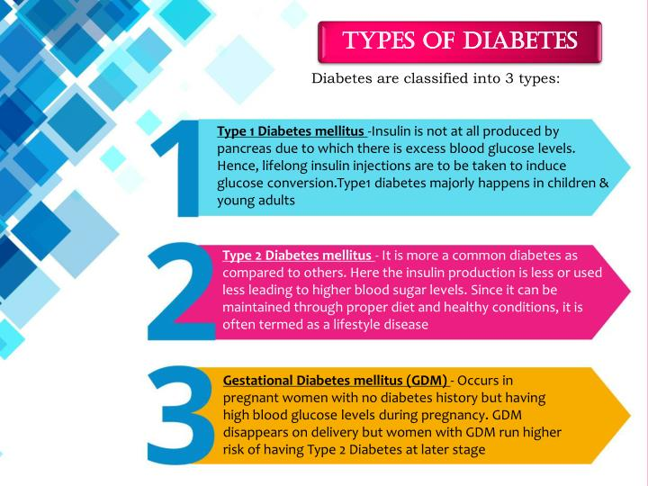 Diabetes are classified into 3 types: