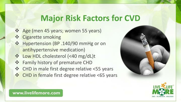 Major Risk Factors for CVD