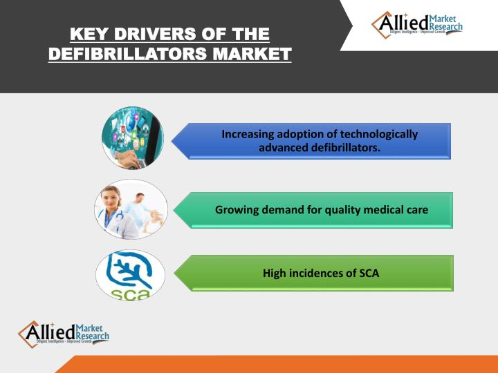 KEY DRIVERS OF THE DEFIBRILLATORS MARKET