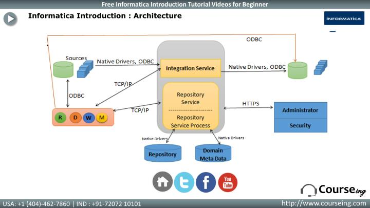 Informatica Introduction : Architecture