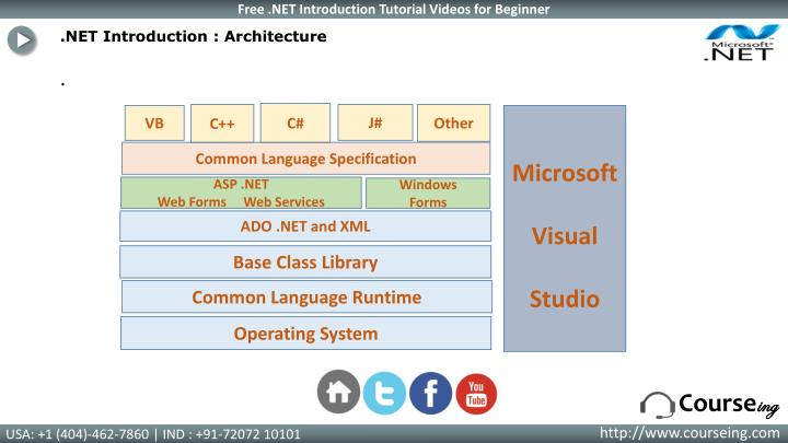 .NET Introduction : Architecture