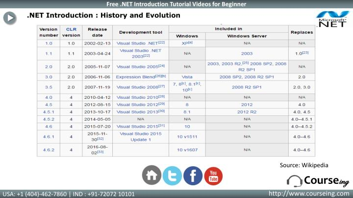 .NET Introduction : History and Evolution