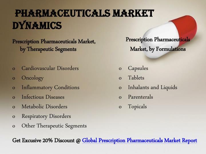 Pharmaceuticals Market Dynamics