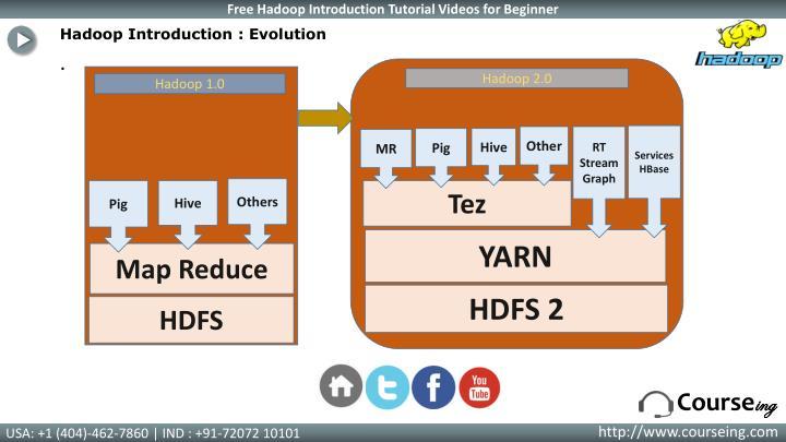 Hadoop Introduction : Evolution