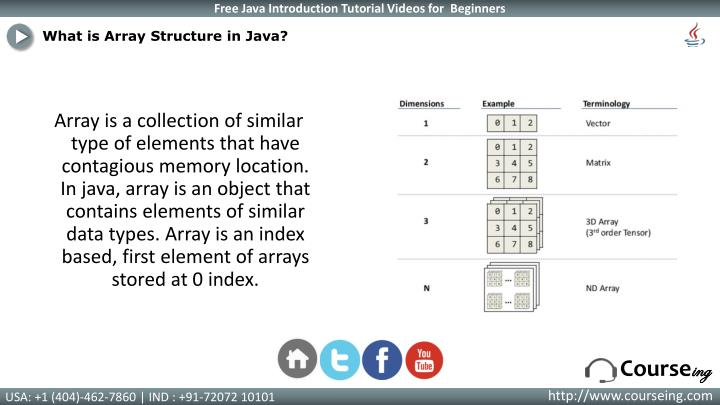What is Array Structure in Java?