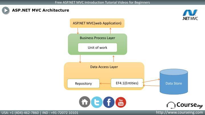 ASP.NET MVC Architecture
