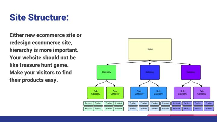 Site Structure:
