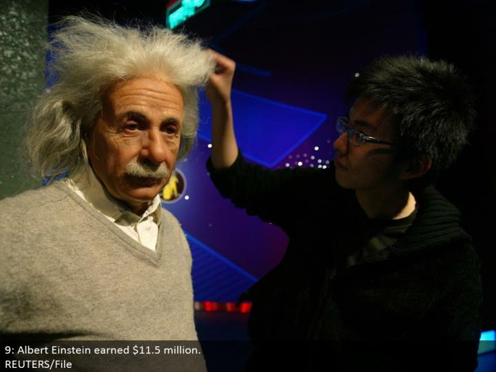 9: Albert Einstein earned $11.5 million.  REUTERS/File