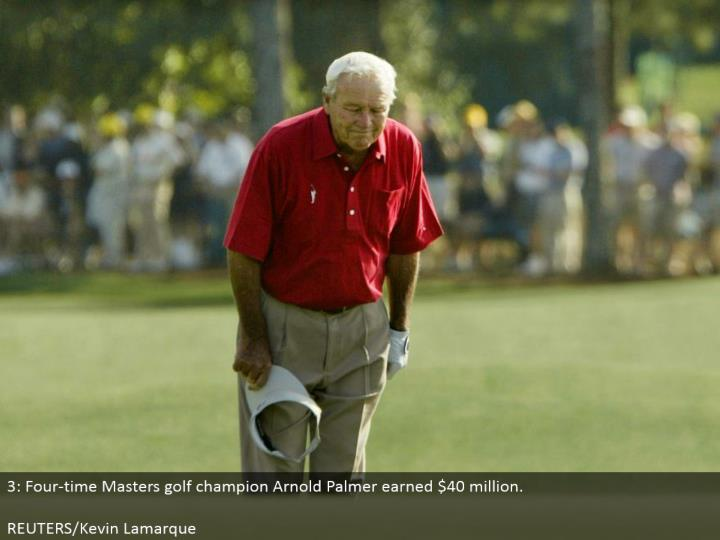 3: Four-time Masters golf champion Arnold Palmer earned $40 million. REUTERS/Kevin Lamarque