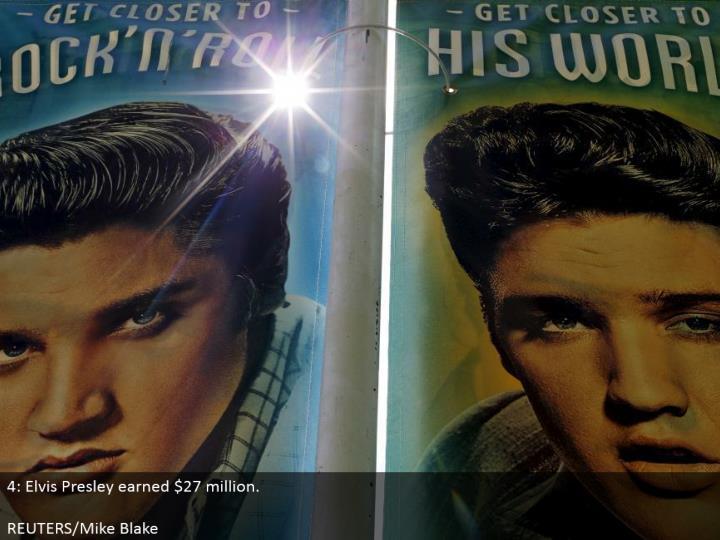 4: Elvis Presley earned $27 million.  REUTERS/Mike Blake