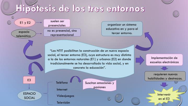Hipótesis de los tres entornos