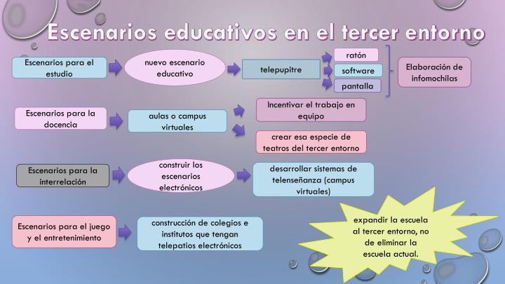 Escenarios educativos en el tercer entorno