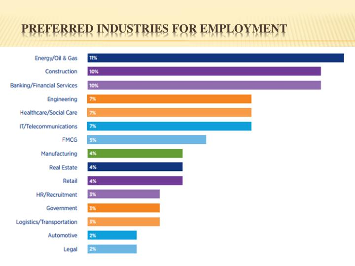 Preferred Industries for Employment