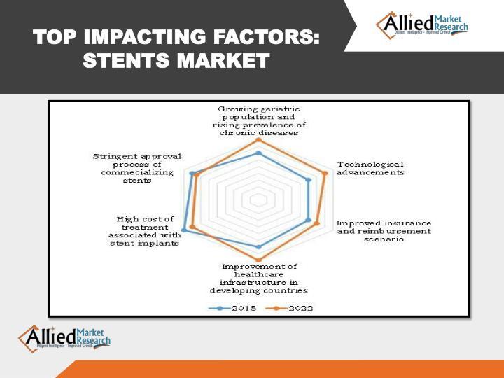 TOP IMPACTING FACTORS: STENTS MARKET