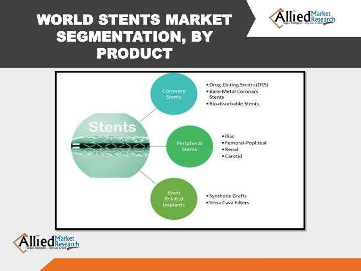 WORLD STENTS MARKET SEGMENTATION, BY PRODUCT