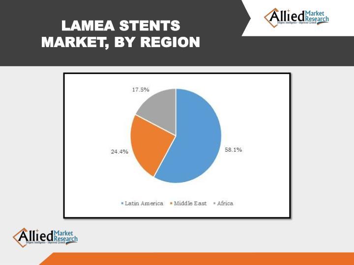 LAMEA STENTS MARKET, BY REGION
