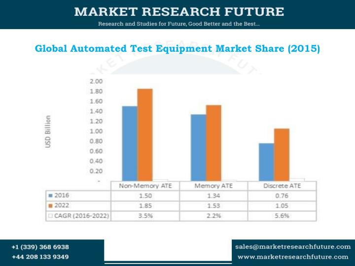 Global automated test equipment market share 2015