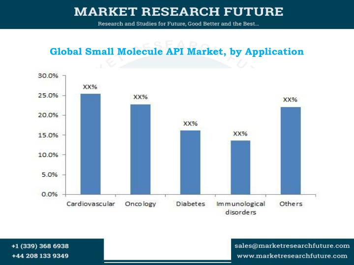 Global small molecule api market by application