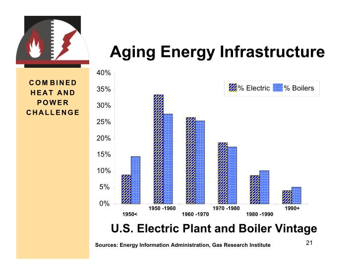 Aging Energy Infrastructure
