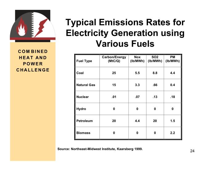 Typical Emissions Rates for