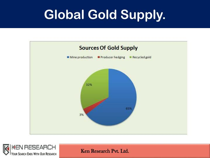Global Gold Supply.