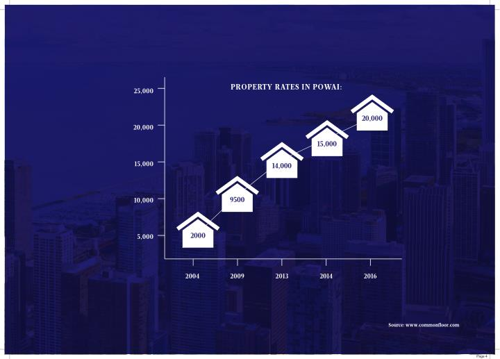PROPERTY RATES IN POWAI: