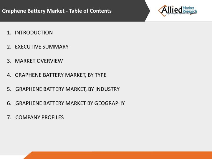 Graphene Battery Market - Table of Contents