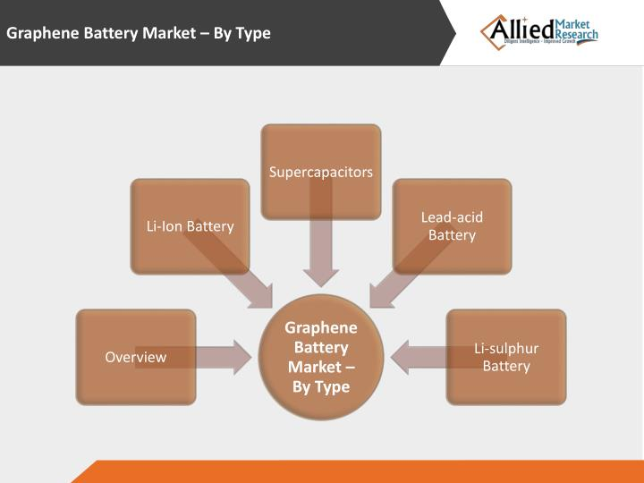 Graphene Battery Market