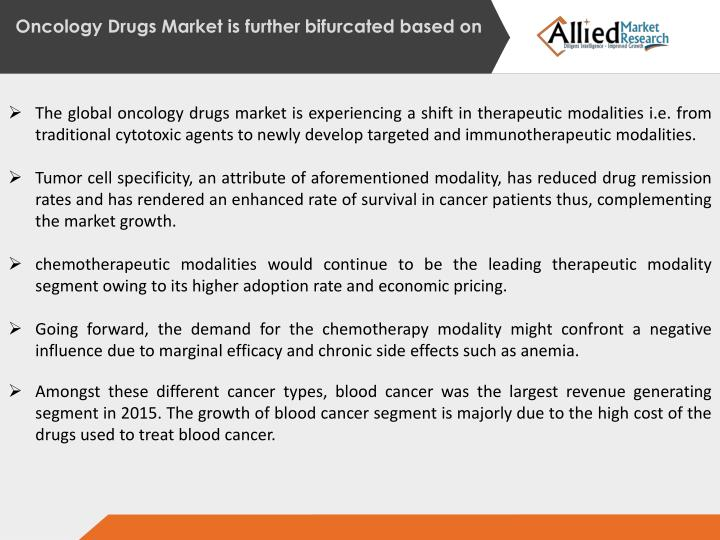 Oncology Drugs Market is