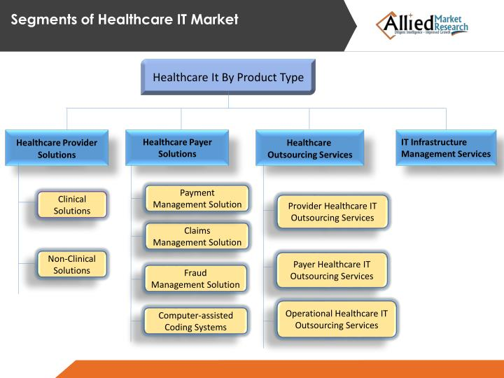 Segments of Healthcare IT Market