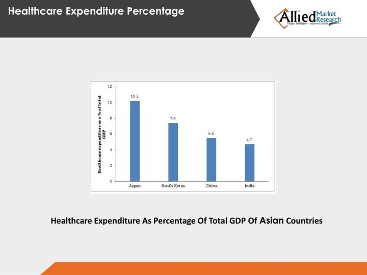 Healthcare Expenditure Percentage