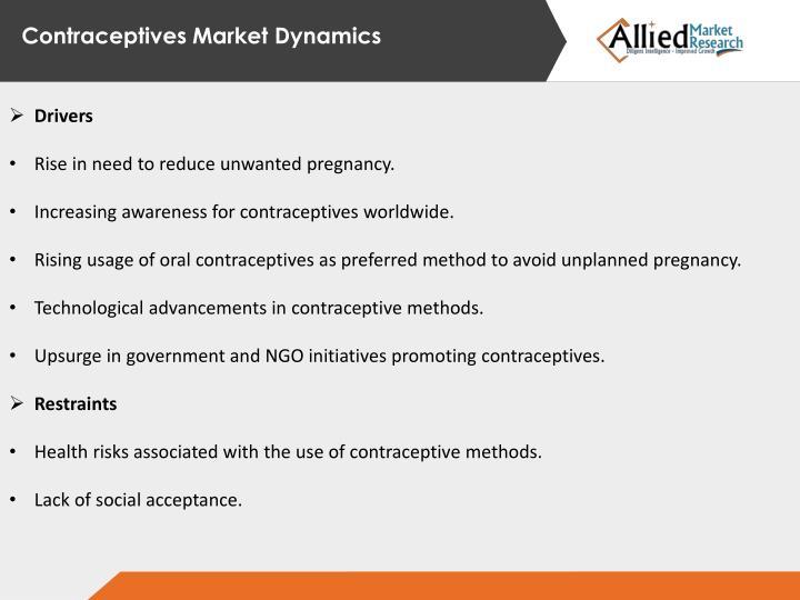 Contraceptives Market