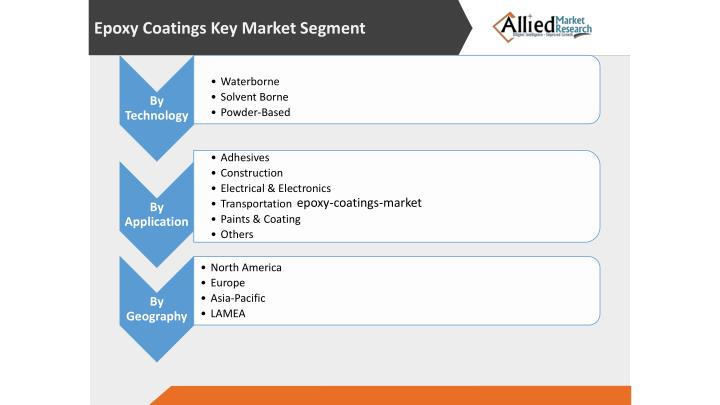 Epoxy Coatings Key Market Segment
