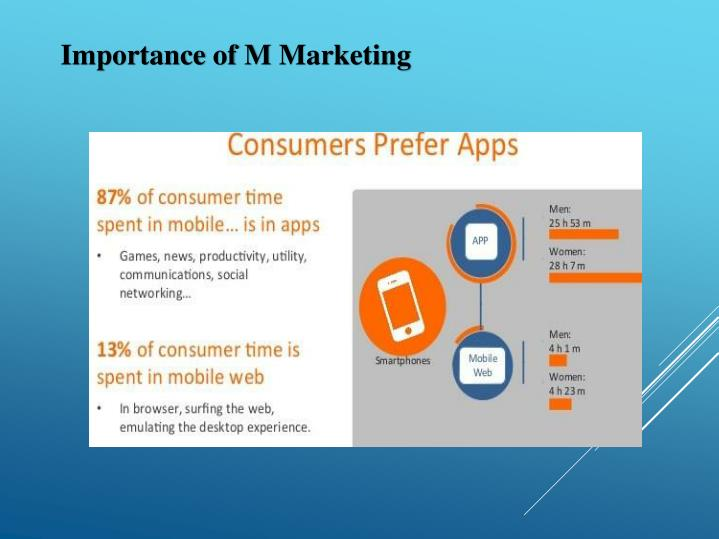 Importance of M Marketing