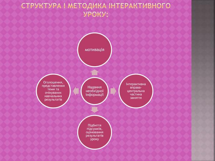Структура і методика інтерактивного уроку: