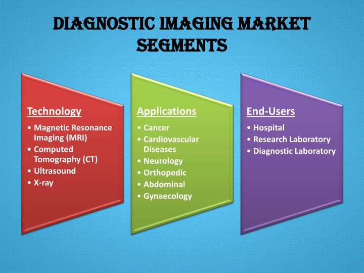 Diagnostic Imaging Market Segments
